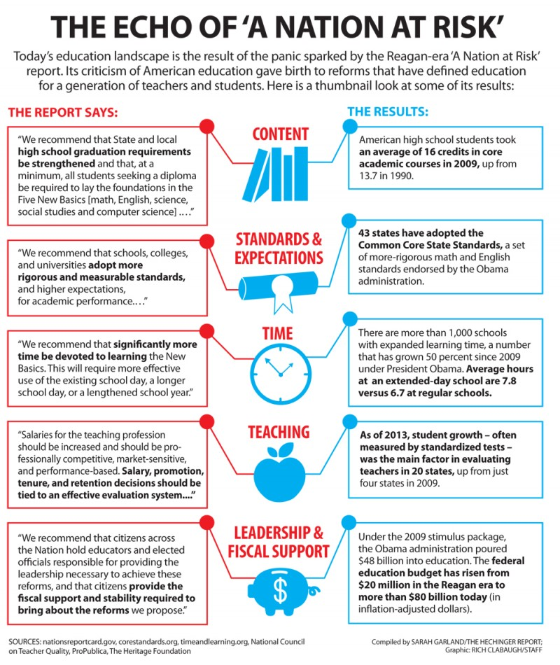 Why is a reagan era report driving todays education reform the click to enlarge malvernweather Gallery
