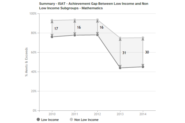 Feeling Alone As Opportunity Gap Widens >> Common Core Tests Will Widen Achievement Gap At First The