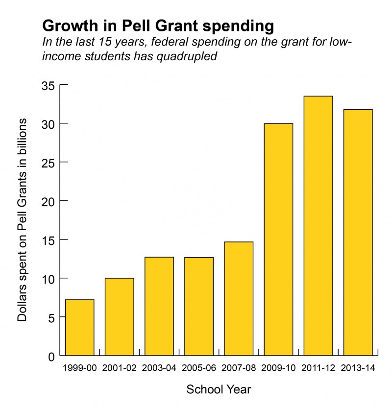 What Does A Stem Elementary School Look Like: An Unprecedented Look At Pell Grant Graduation Rates From