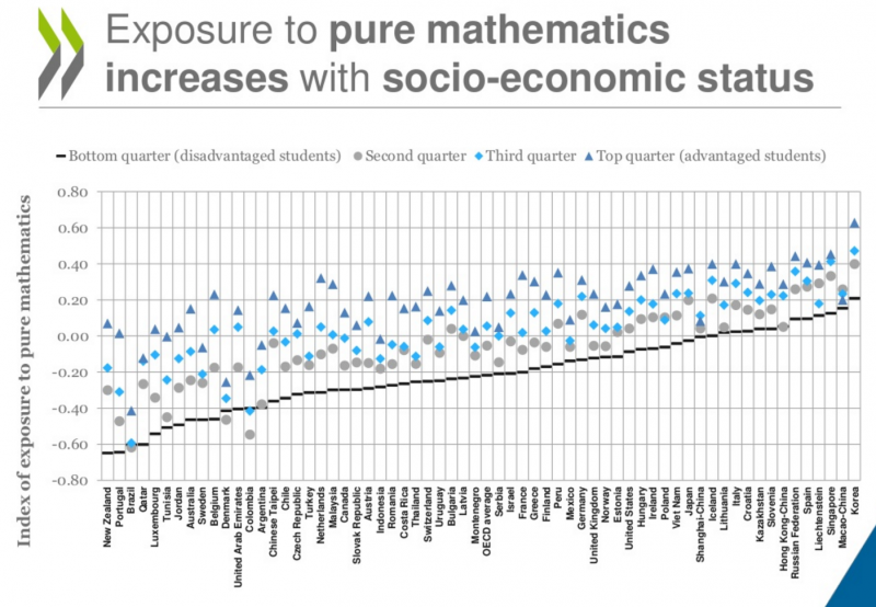 Washington Monthly | Is it Better to Teach Pure Math Instead
