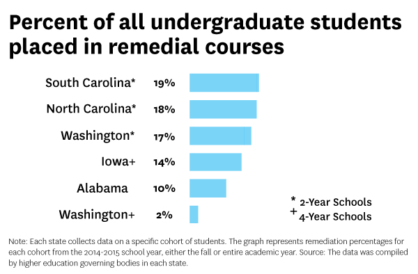 What Are Criteria For Remedial Reading >> Most Colleges Enroll Many Students Unprepared For College Level Work