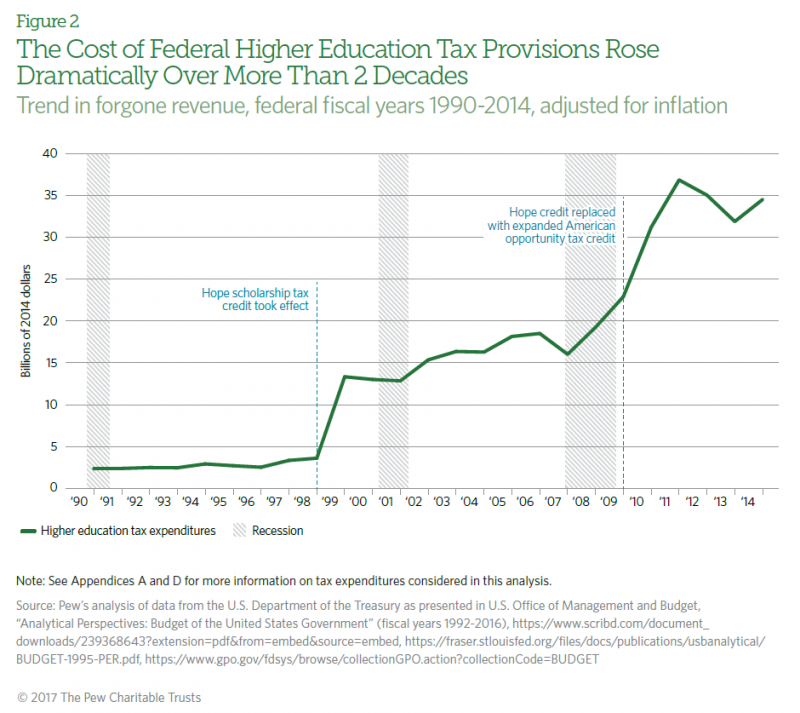 Rise In The Cost Of Federal Higher Education Tax Credits Adjusted For Inflation Graphic Pew Charitable Trusts