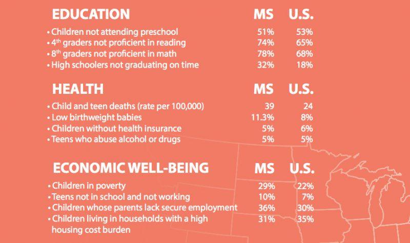 Chronic Absences Poverty Impacting >> Chronic Absences Poverty Impacting Outcomes For Mississippi S