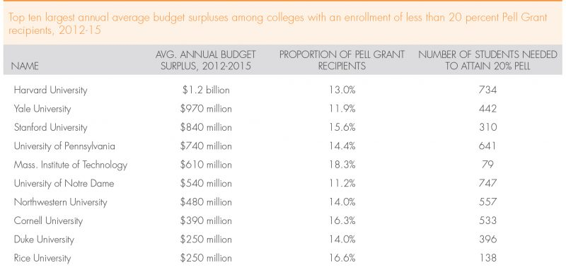 Top universities with high budget surpluses and low enrollment of low-income students. Source: Georgetown Center on Education and the Workforce