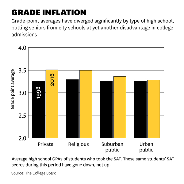 The newest advantage of being rich in America? Higher grades - The