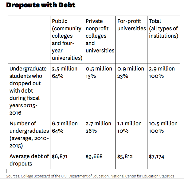 3 9 million college dropouts with debt , many from for-profits