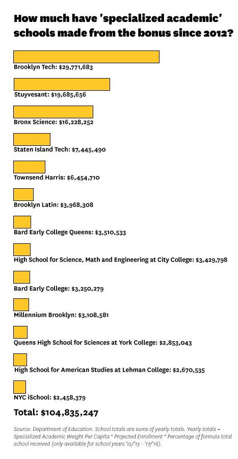 Nycs Bold Gamble Spend Big On >> Mysterious Bonus Makes Rich Schools Richer Critics Say The