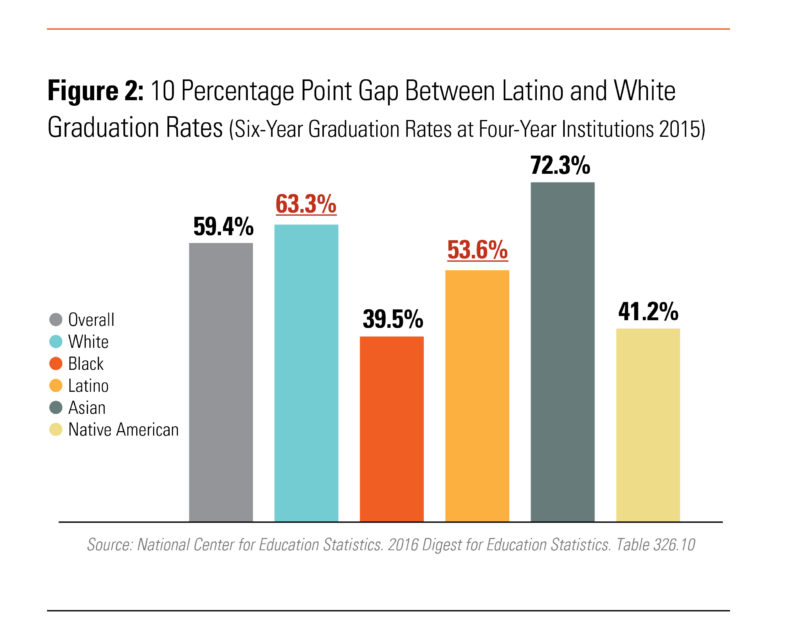 Racial Gaps In Education How Much Do >> New Research Shows Latinos Closing The Racial Gap On College Degrees
