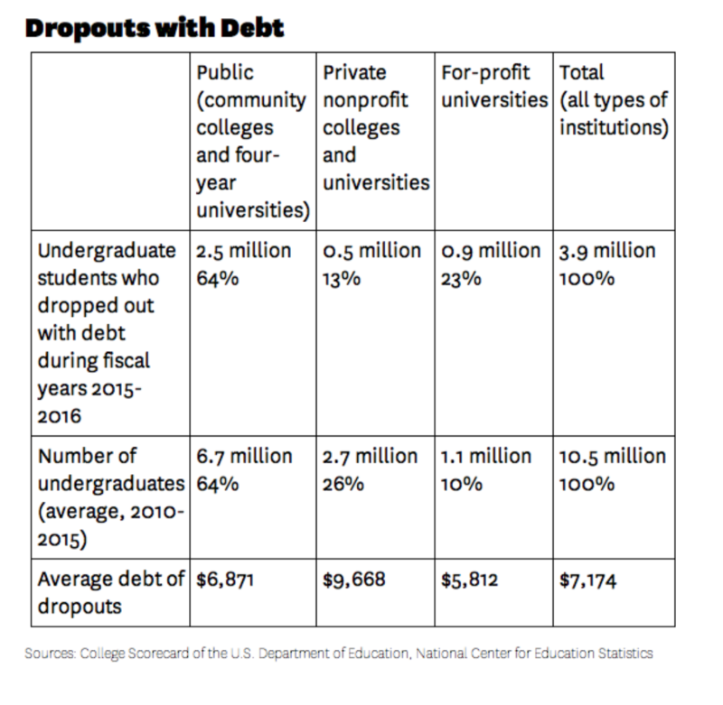In 2015 and 2016, 3.9 million college students dropped out of college with debt, Jill Barshay wrote in The Hechinger Report. Data from College Scorecard of the U.S. Department of Education, National Center for Education Statistics.