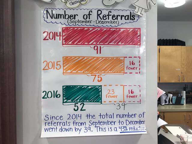 A chart in the office of McMicken Heights Elementary School shows the school's progress in reducing office referrals for student misbehavior.