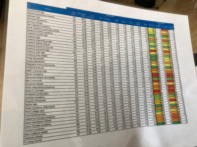 Hakeem Bey's laminated list of Oakland schools' achievement data, which he uses while canvassing for Oakland REACH.