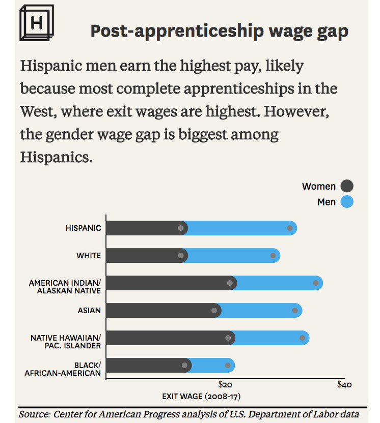 Chart showing the gender wage gap among racial and ethnic groups