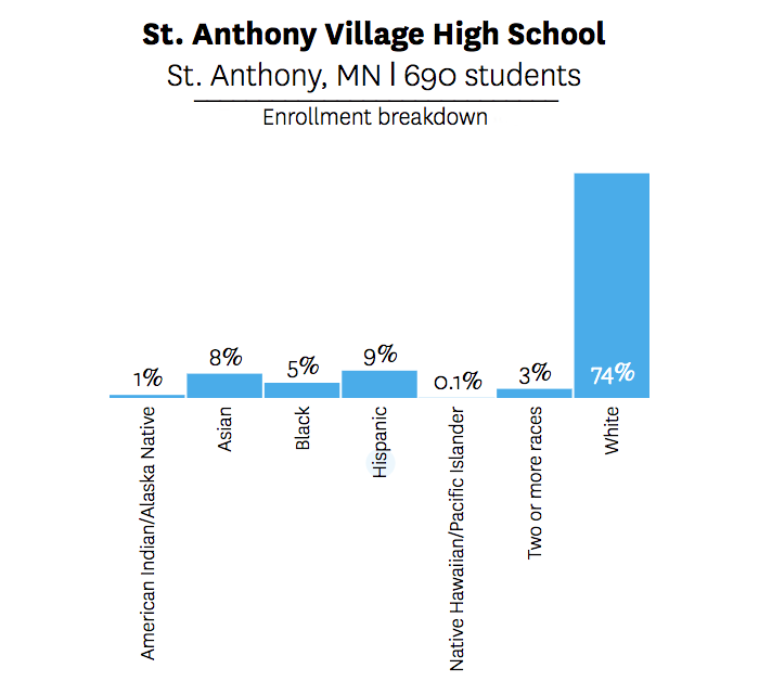 Chart showing demographics of St Anthony Village High School