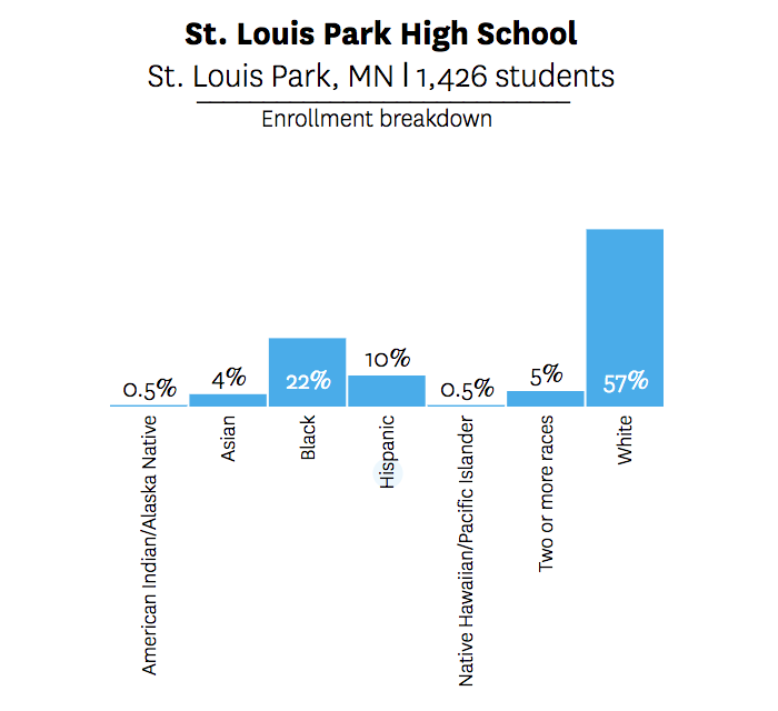 Chart showing demographics of St. Louis Park High School in Minnesota
