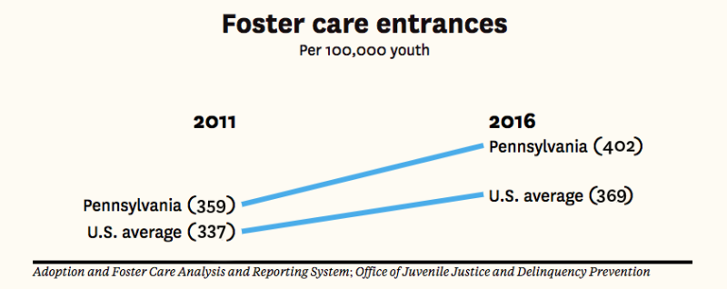 Chart showing increase in foster care entrances compared to the national rate