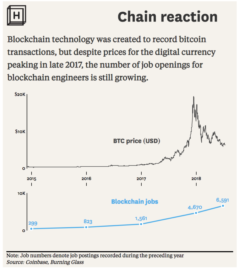 Chart showing the price of Bitcoin falling as the number of jobs working on blockchain technology steadily increases