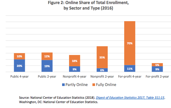 online share of total enrollment