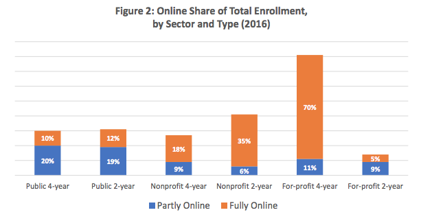 Weakest students more likely to take online college classes but do worse in them - The Hechinger Report