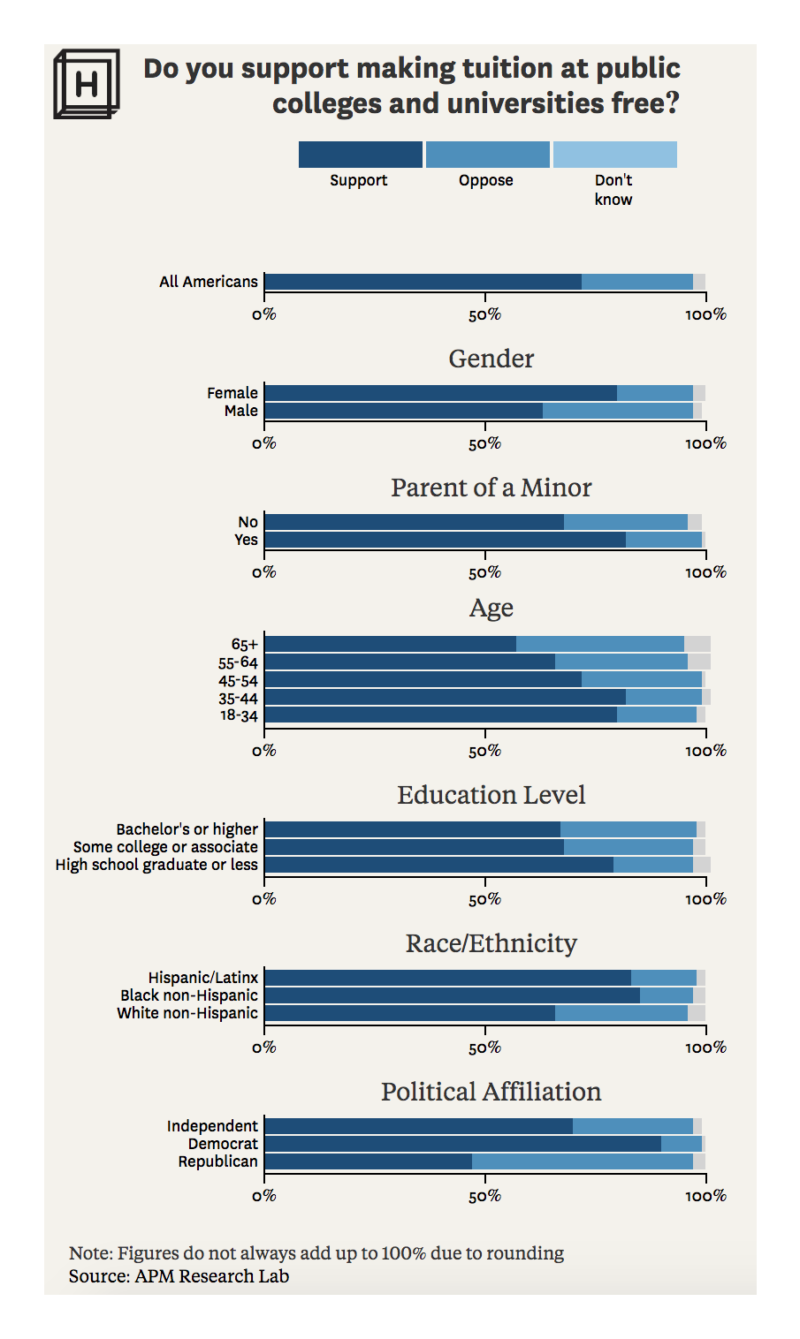 Chart showing the breakdown of different demographics regarding how they feel about whether college is worth the cost