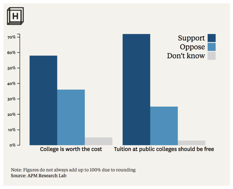 Chart showing how more Americans believe college should be free than think it's always worth the cost, according to a poll conducted by APM in partnership with Hechinger Report