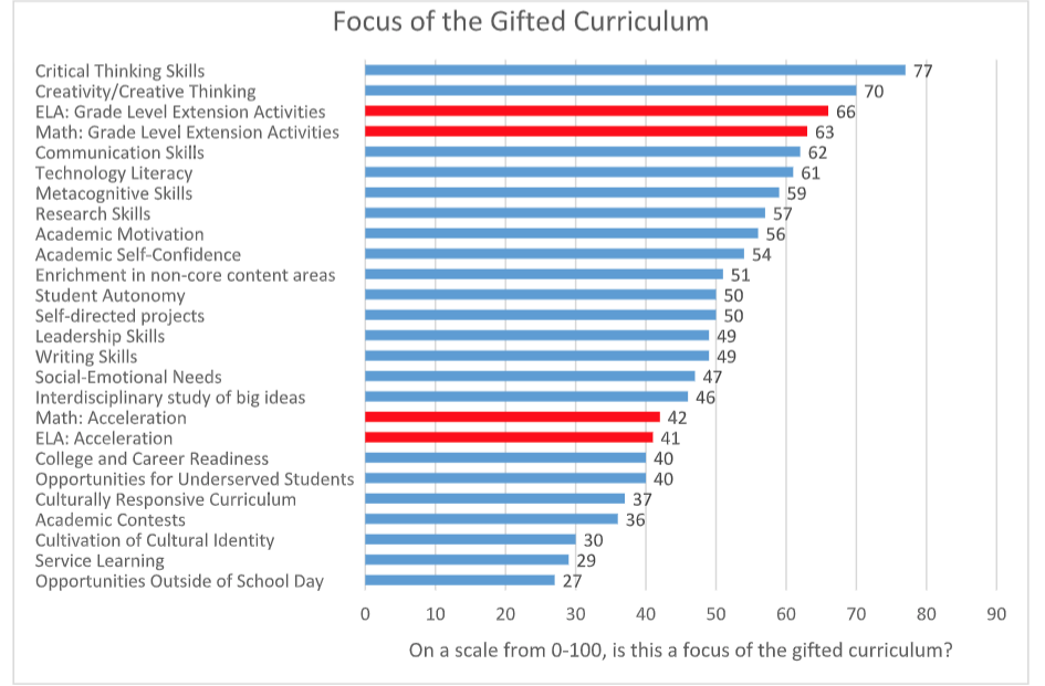 5 Ways Gifted Students Learn Differently >> Does Gifted Education Curriculum Help Talented Students Go Ahead Faster
