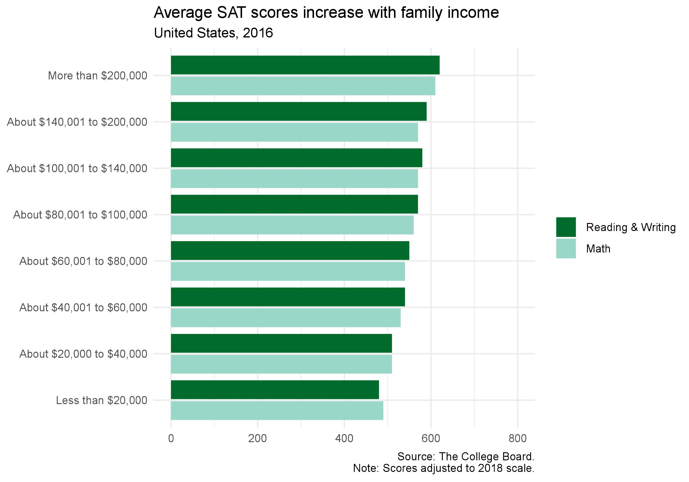 Sat Scores And Income Inequality How >> Students Need A Boost In Wealth More Than A Boost In Sat Scores