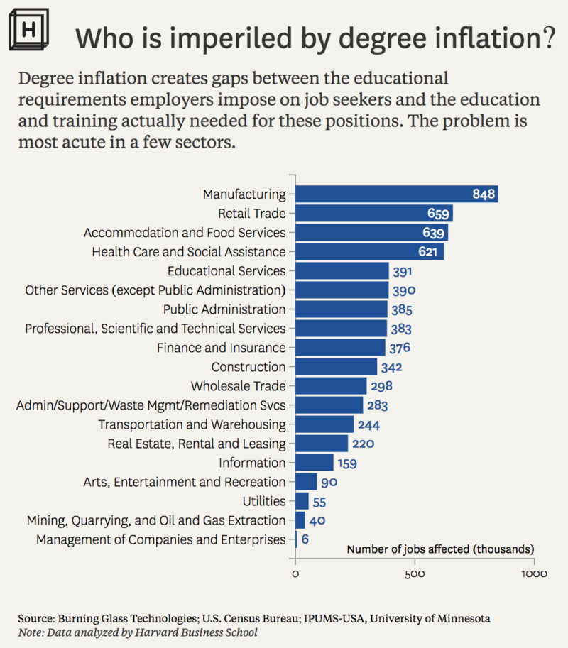Chart showing the industries where degree inflation affects the most jobs