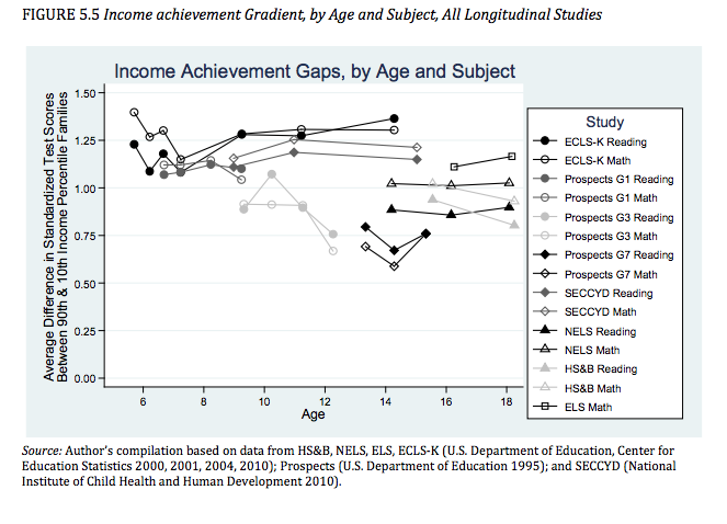 Inside the Reardon-Hanushek clash over 50 years of achievement gaps
