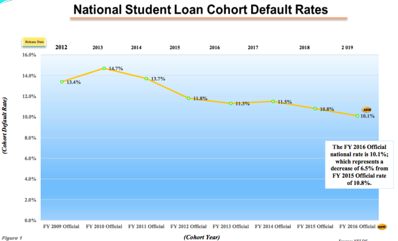 Student loan default rates inch down as for-profit sector contracts - The Hechinger Report