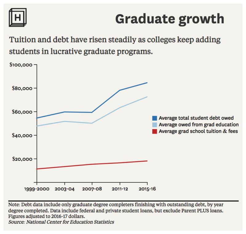 Universities increasingly turn to graduate programs to balance their books