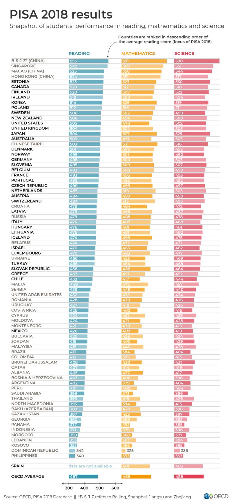 What 2018 PISA international rankings tell us about U.S. schools