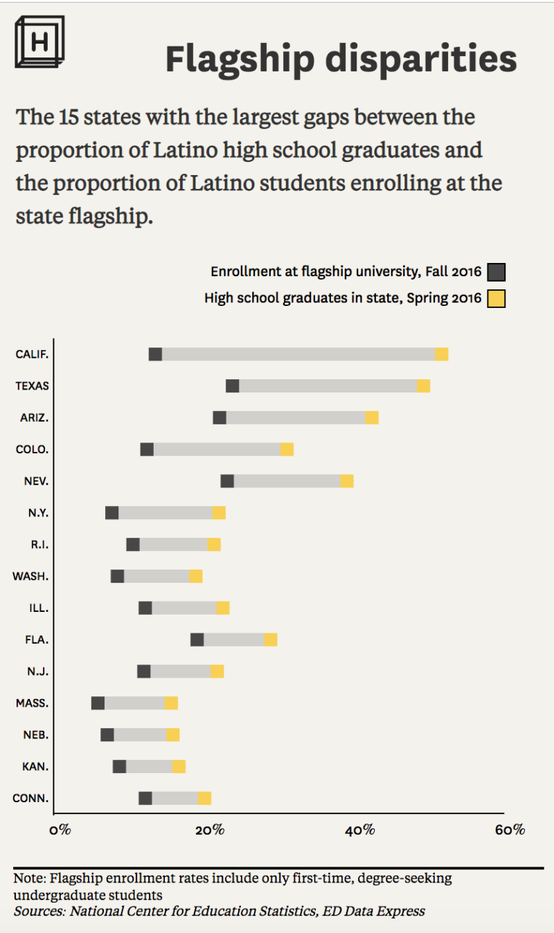 Chart showing disparities between flagship college enrollment and high-school graduation rates for Latino students for the worst states in the U.S.