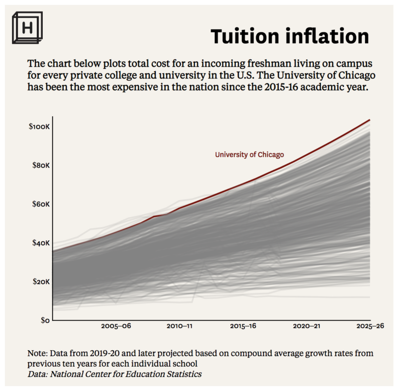 college tuition inflation at University of Chicago and the USA