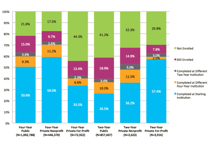 Six-year outcomes by starting institution type (Source: National Student Clearinghouse)