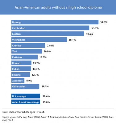 Asian American students