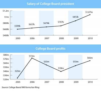 college board revenue