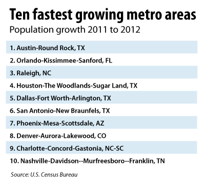 Ten fastest growing metro areas