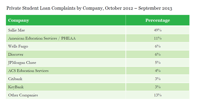 CFPB private student loan complaints