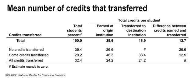 and nearly 40 percent got no transfer credit losing an average of 27 credits apiece or almost a full year of college