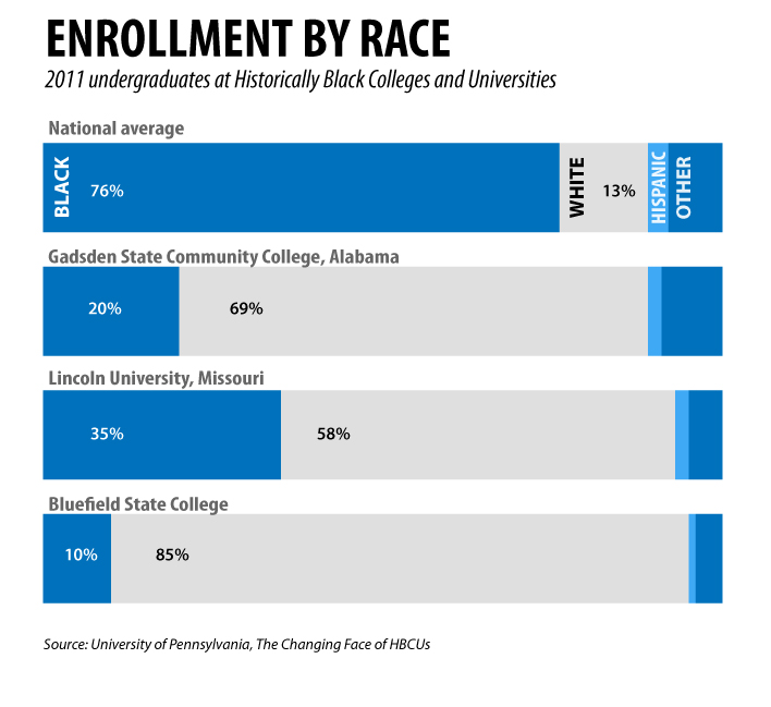 Historically Black Colleges And Universities >> Can historically black colleges serve mostly white students?