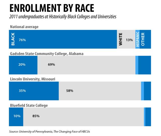 HBCU enrollment by race
