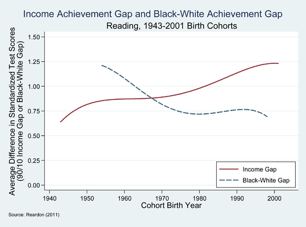 Achievement Gap In Dc Starts In Infancy >> Growing Income Achievement Gap Overshadows Race The Hechinger Report