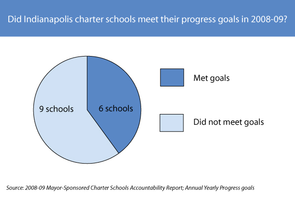 ... : With charter schools expanding, will public schools be left behind