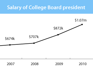 College Board cashing in on push for more degrees