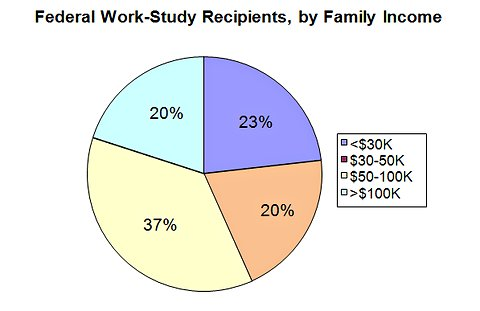 Source: National Postsecondary Student Aid Survey, 2008; calculations by Teachers College, Columbia University