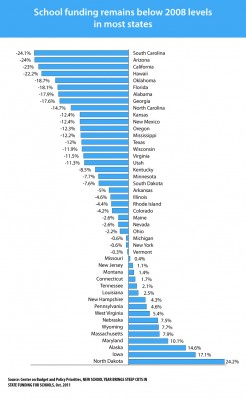 low performing schools